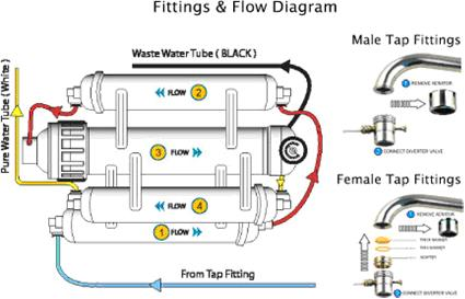 omnipure fitting flow diagram reverse osmosis ro male female how to countertop